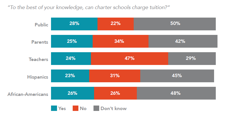 To the best of your knowledge, can charter schools charge tuition?