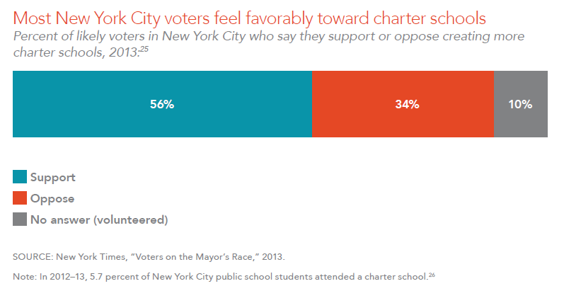 Most New York City voters feel favorably toward charter schools