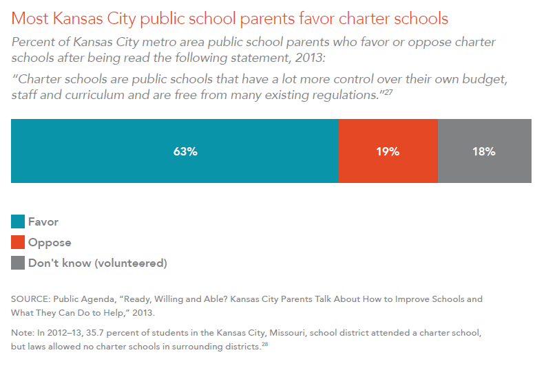 Most Kansas City public school parents favor charter schools