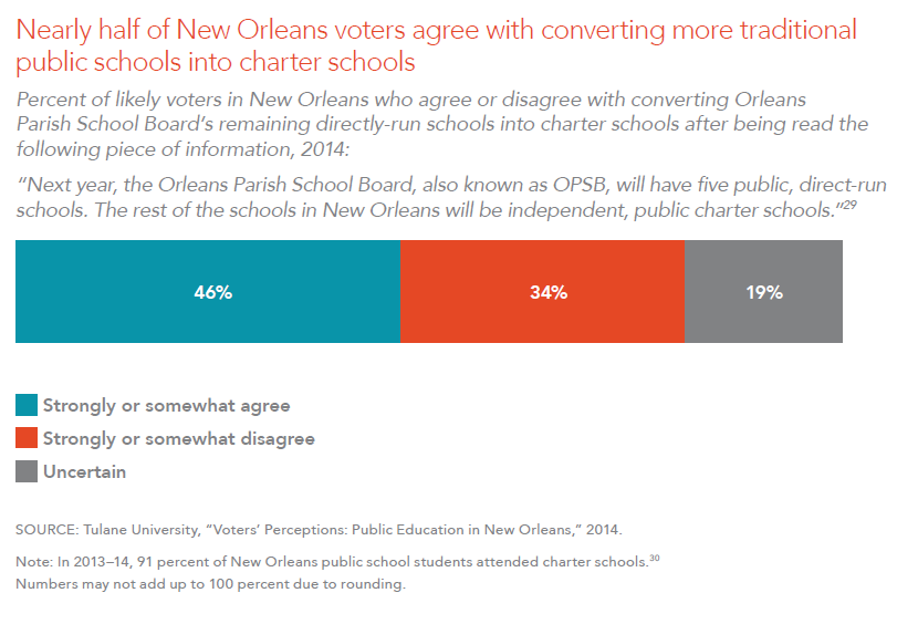 Nearly half of New Orleans voters agree with converting more traditional public schools into charter schools