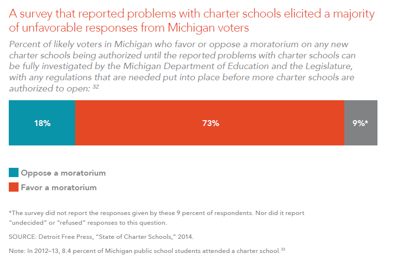 A survey that reported problems with charter schools elicited a majority of unfavorable responses from Michigan voters