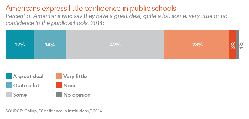 Americans express little confidence in public schools