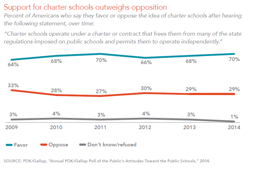 Support for charter schools outweighs opposition