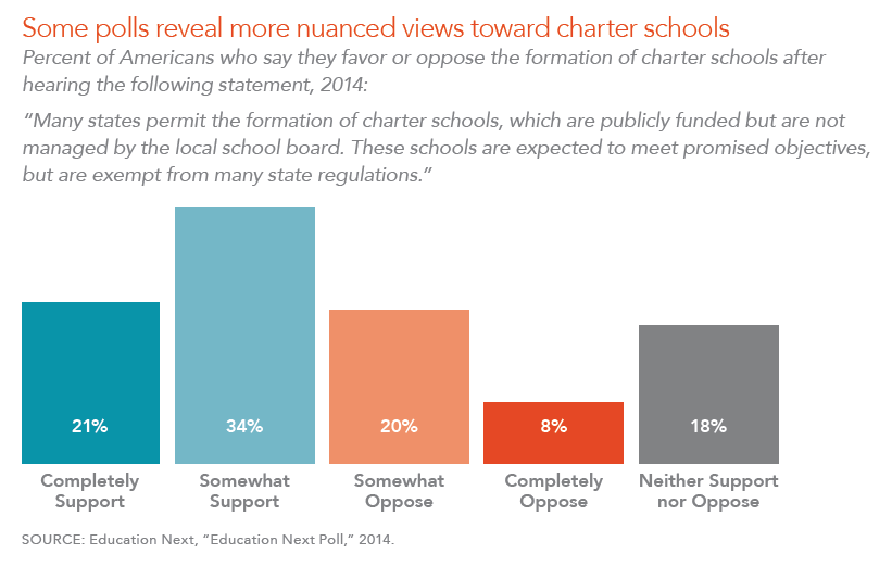 Some polls reveal more nuanced views toward charter schools