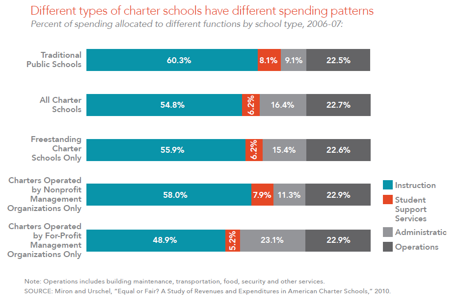 Different types of charter schools have different spending patterns