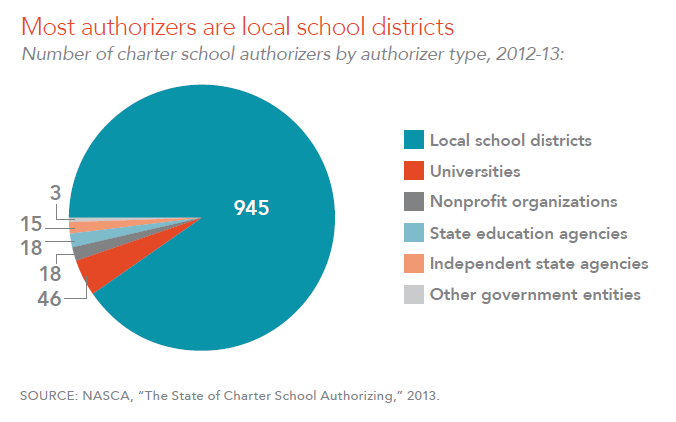 Most authorizers are local school districts