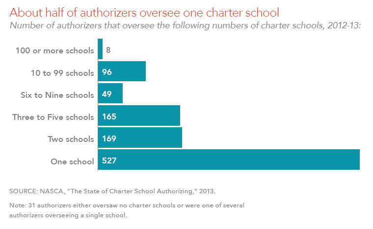About half of authorizers oversee one charter school