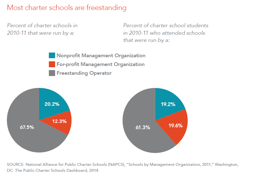 Most charter schools are freestanding