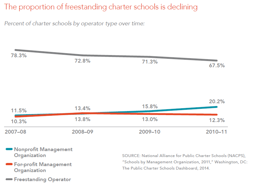 The proportion of freestanding charter schools is declining