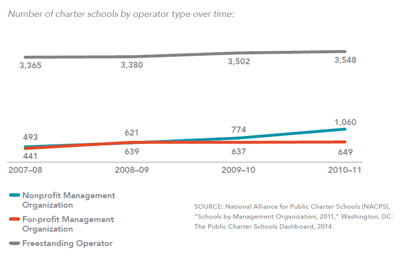 Number of charter schools by operator type over time